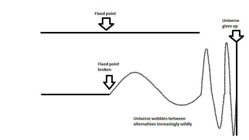 fixed point breaking down