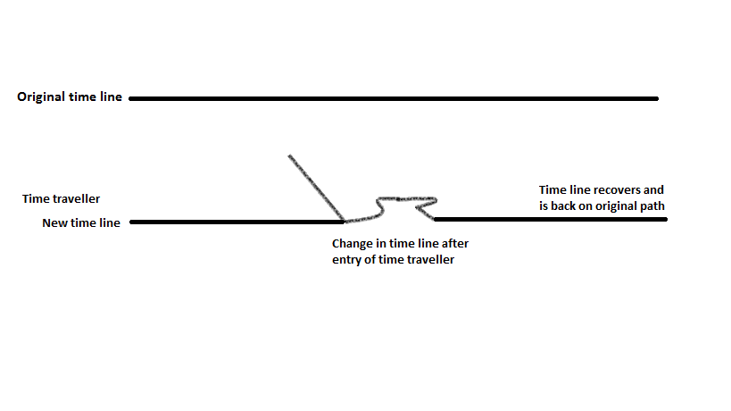 effects_of_time_travel_on_timeline