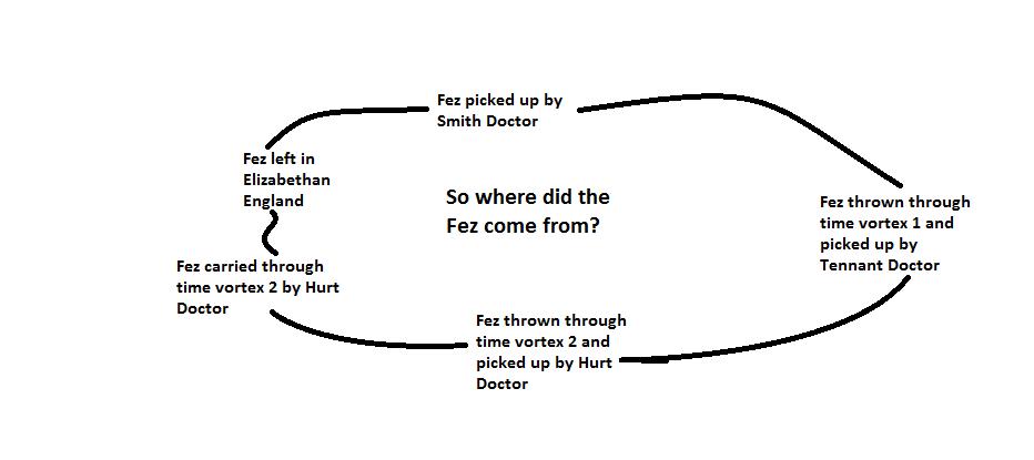 Fez loop